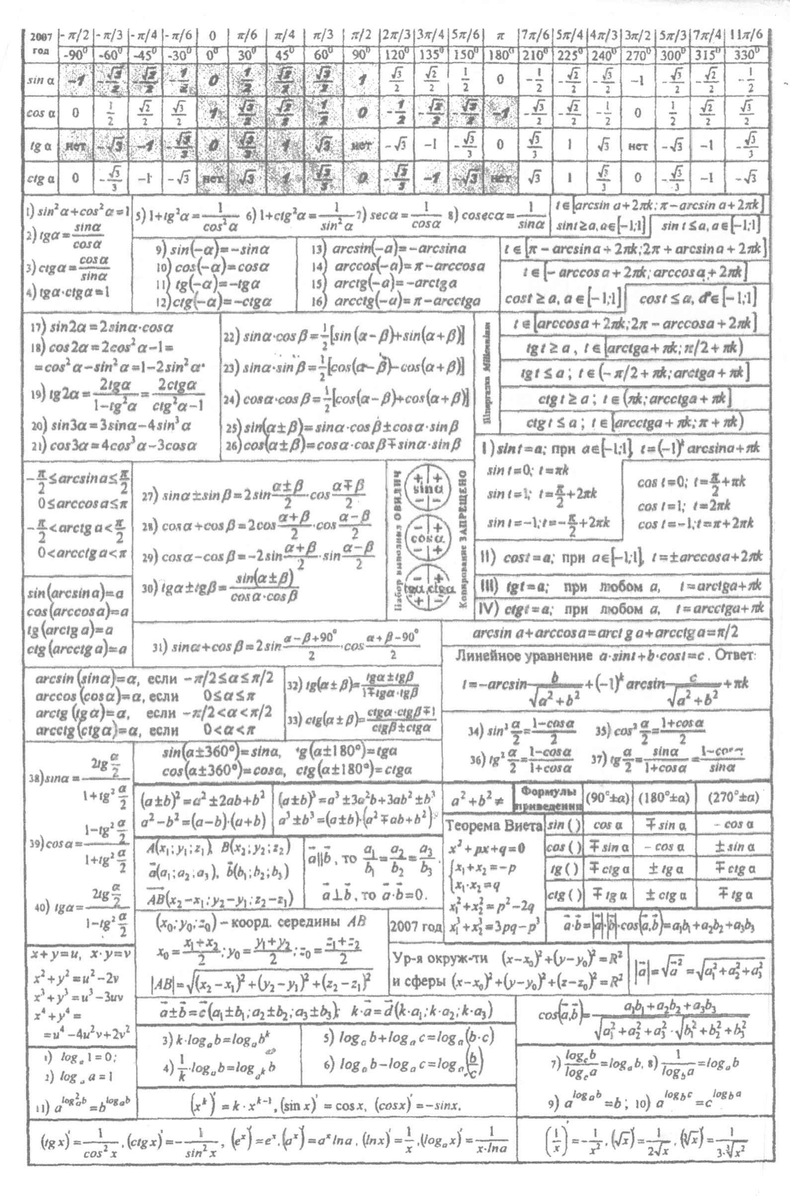 Шпаргалка по математике за курс основной школы